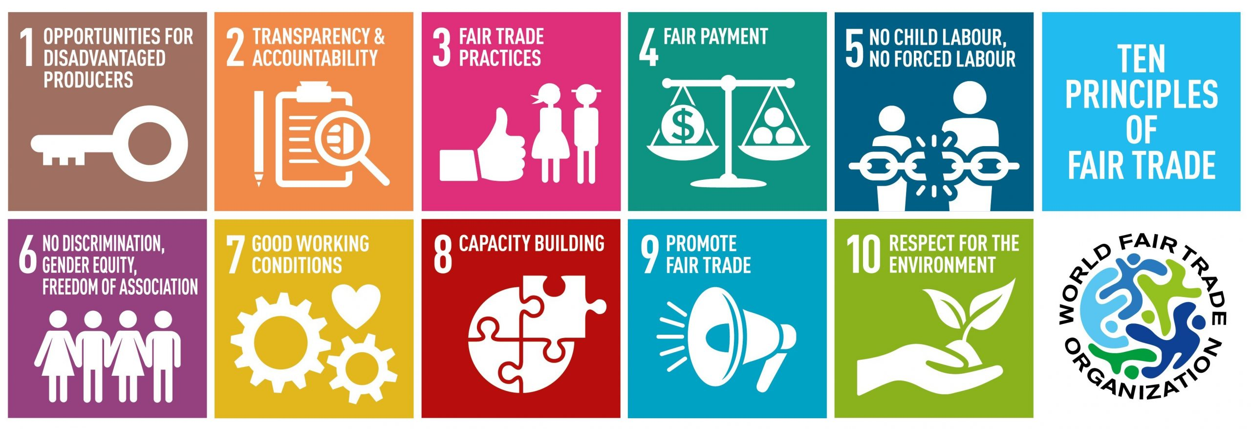 10 Principles of Fair Trade